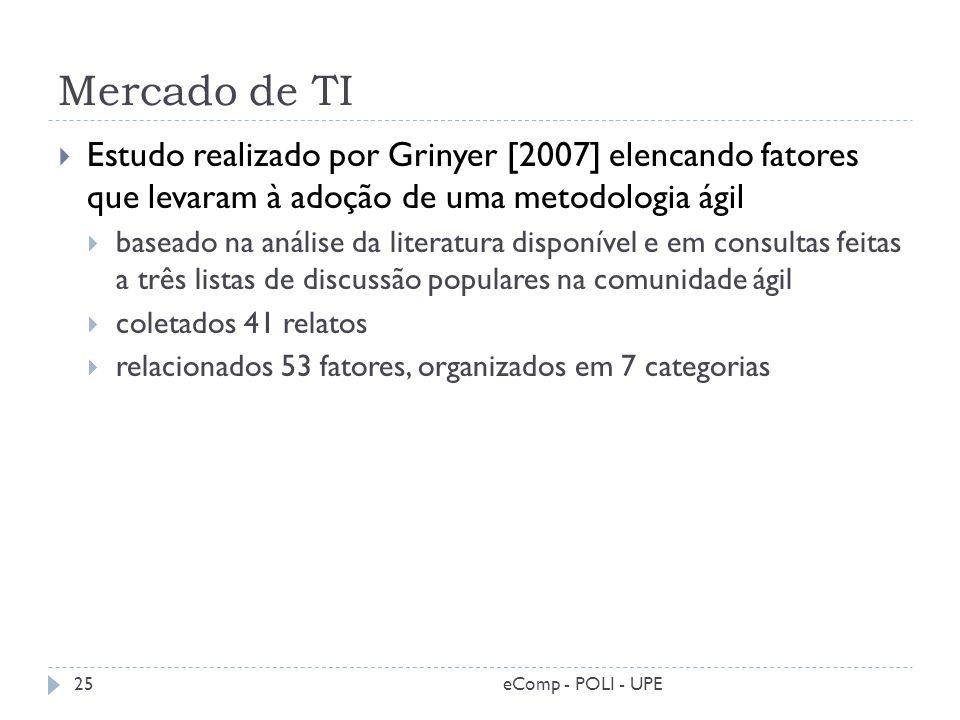 Mercado de TI Estudo realizado por Grinyer [2007] elencando fatores que levaram à adoção de uma metodologia ágil.
